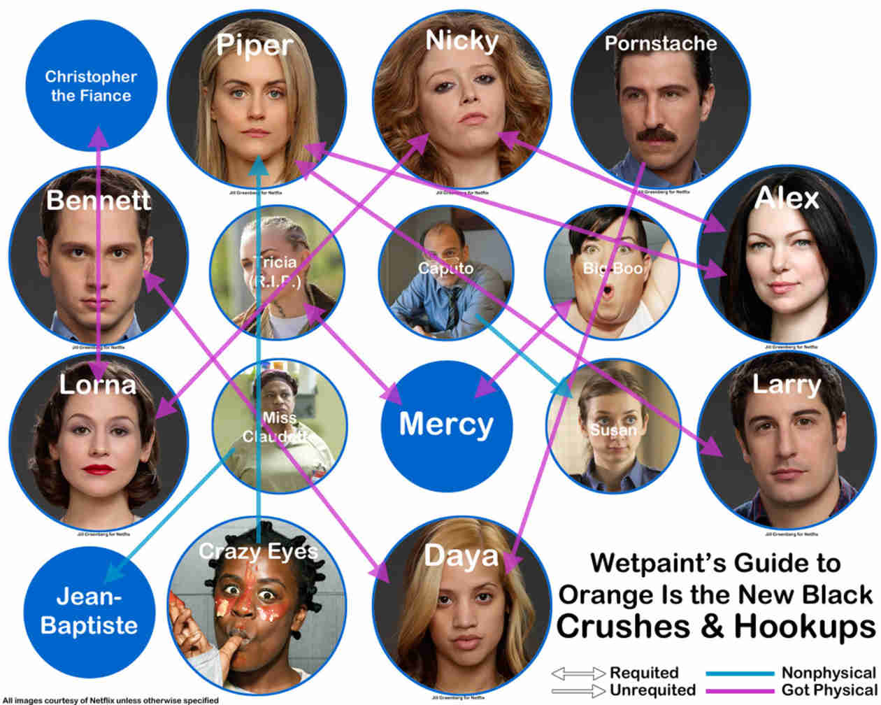 Orange Is the New Black: Who Hooked Up With Who? A Guide to Relationships and Crushes (INFOGRAPHIC)